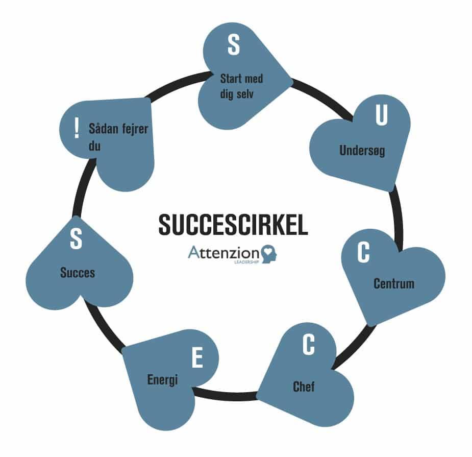 Succescirkel